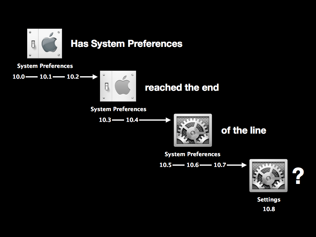 Has System Preferences reached the end of the line?