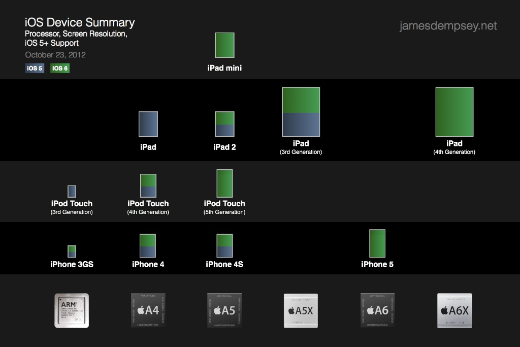 Summary of iOS Devices Chart - Processor, Screen Resolution, iOS5+ Support