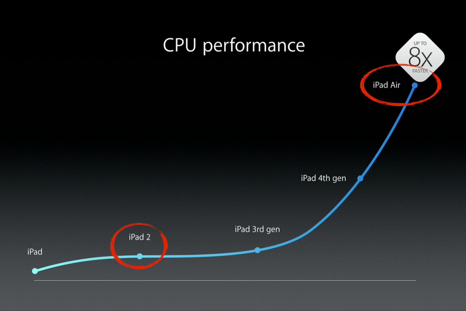 Chart showing iPad CPU performance—with a large delta between the new iPad Air and the still-supported iPad 2.