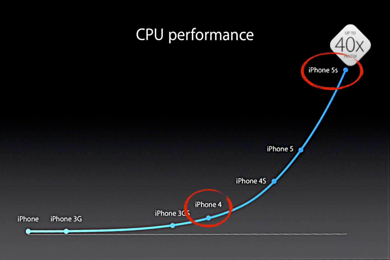 Chart showing iPhone CPU performance—with a large delta between the new iPhone 5s and the still-supported iPhone 4.