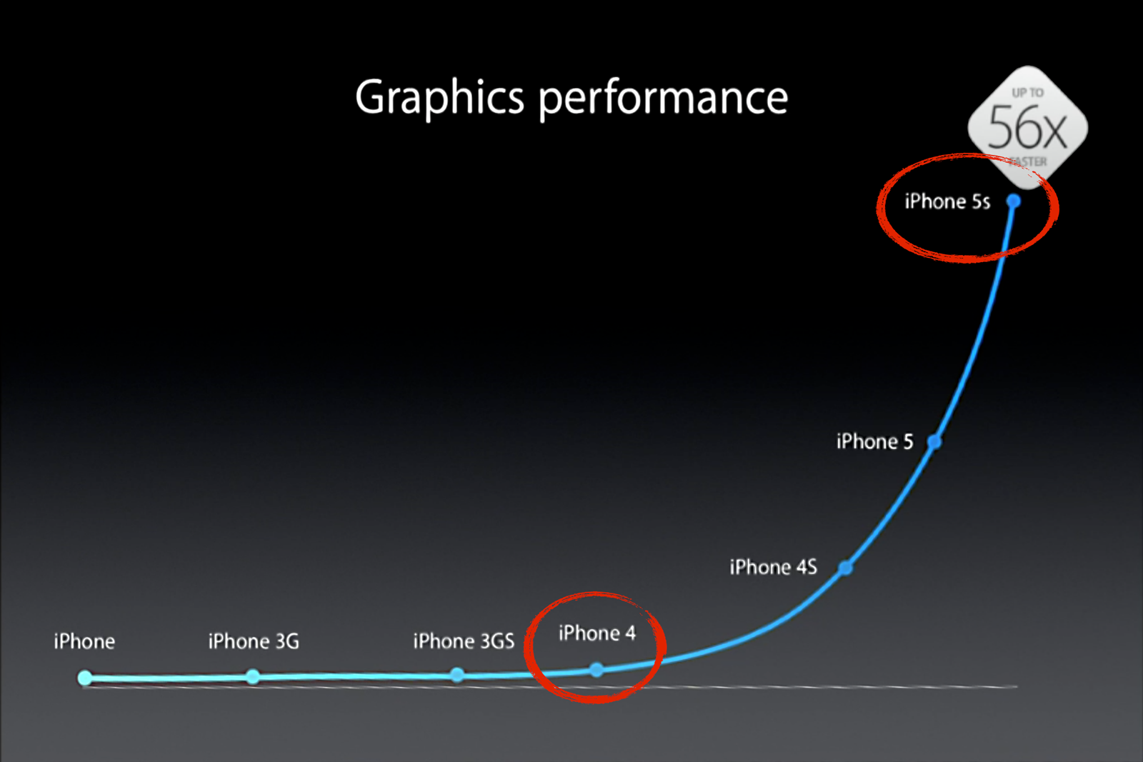 Chart showing iPhone GPU performance—with a large delta between the new iPhone 5s and the still-supported iPhone 4.