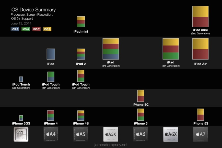 Chart depicting iOS devices by screen size, processor and supported OS version