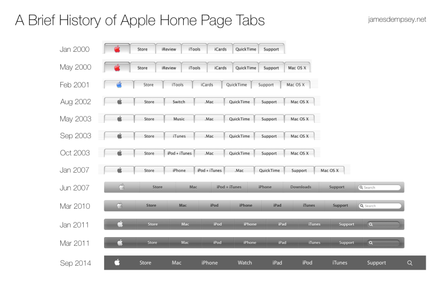 Apple Home Page Tab History